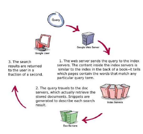 Cách thức hoạt động của Google