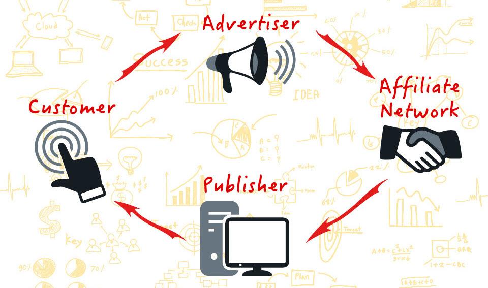 4 người chơi trong mô hình affiliate marketing