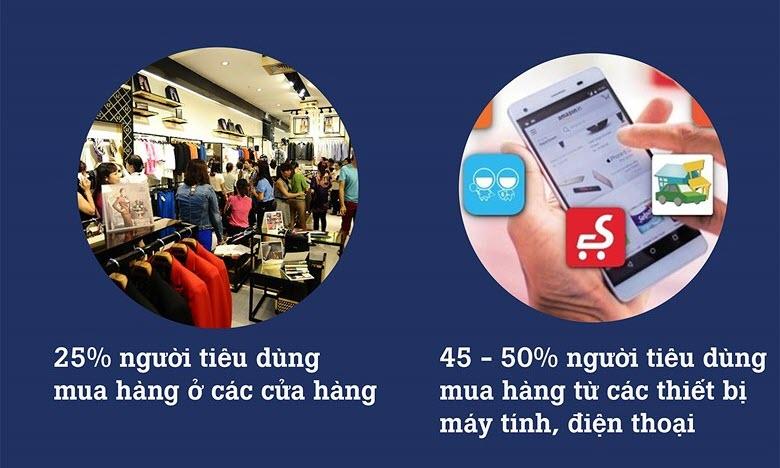 Hình thức tiêu dùng giữa offline và online