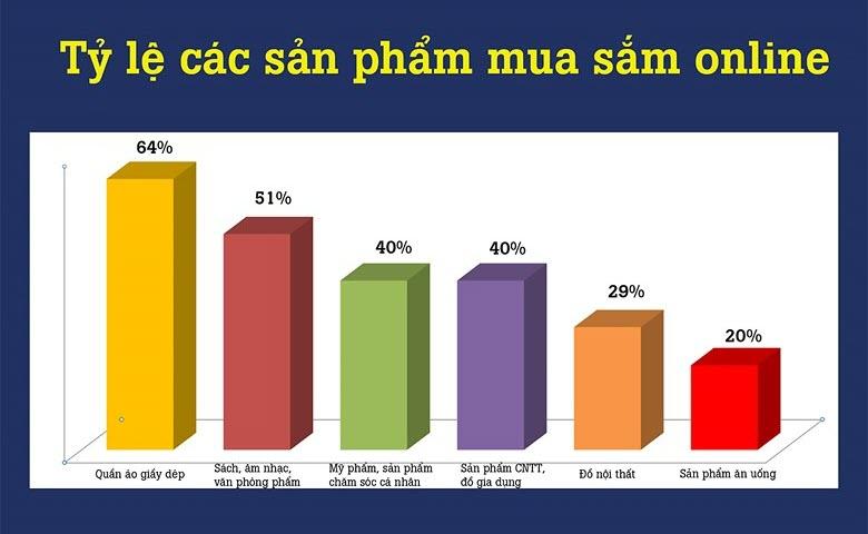 Tỷ lệ mua sắm online theo ngành hàng