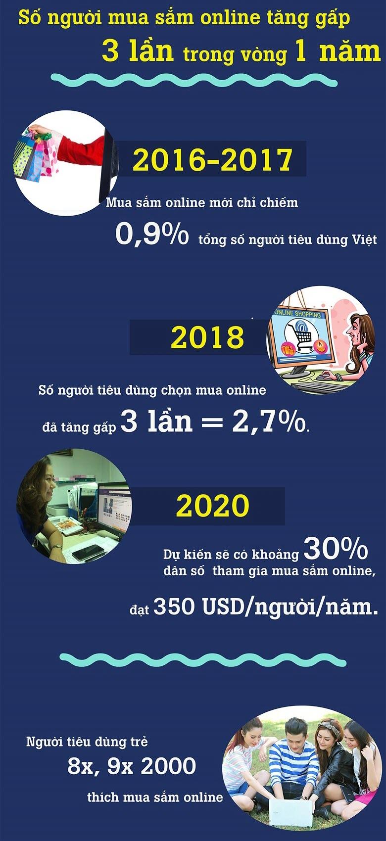 Tiềm năng thị trường mua sắm online tại Việt Nam