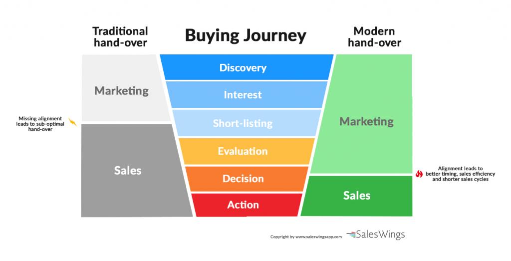 Phối hợp tốt giữa marketing và sales mang lại lợi ích rõ rệt